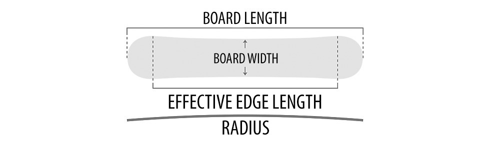 Snowboard sizing width length