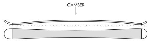 Best Skis Guide - Camber