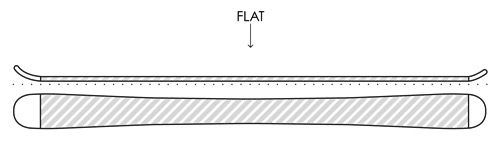 best skis guide flat