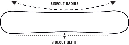 snowboard sidecut radius