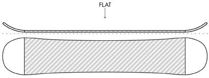 snowboard flat shape