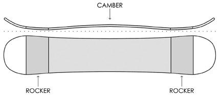 snowboard rocker camber rocker shape