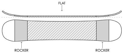 snowboard rocker flat rocker shape